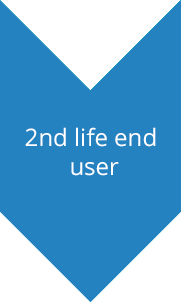 2nd life end user